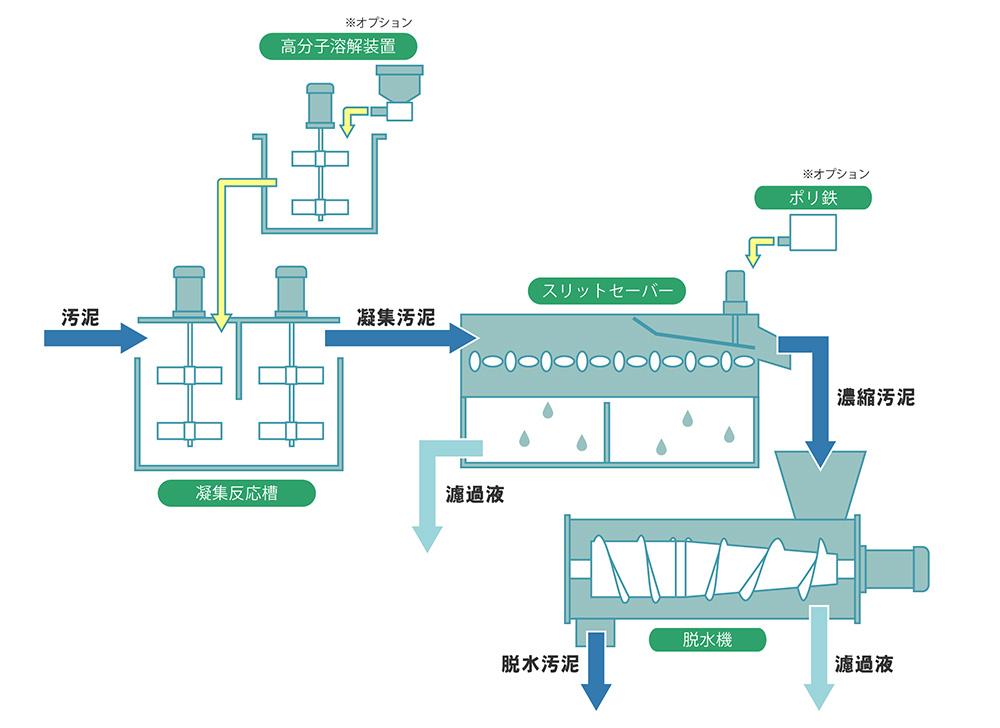 同軸差動式スクリュープレス汚泥脱水機/DBSPシリーズの処理フロー