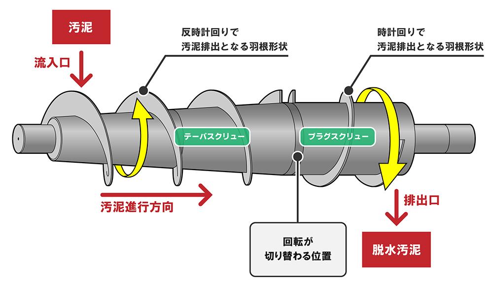 同軸差動式スクリュープレス汚泥脱水機の構造